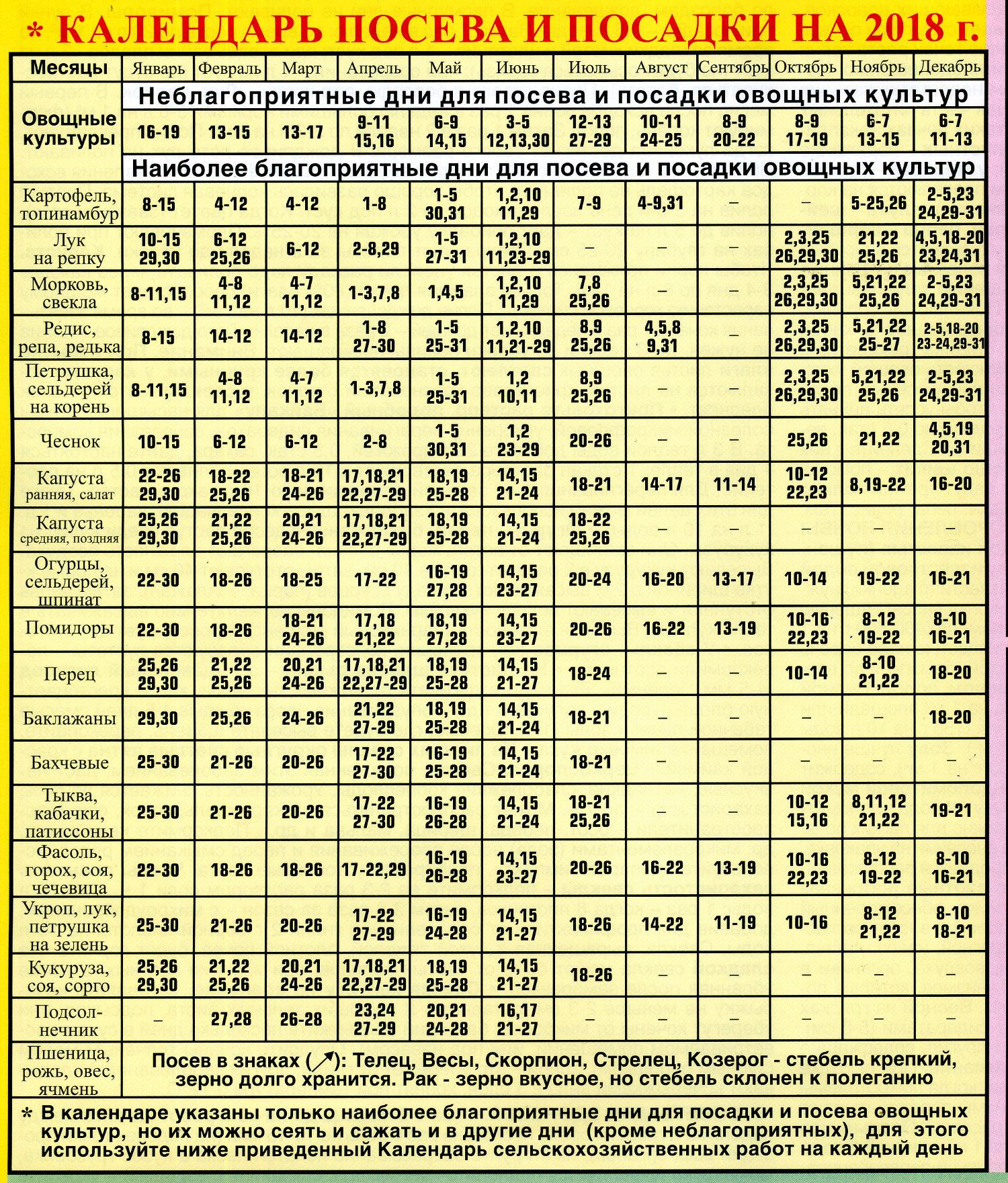 Посевной календарь
